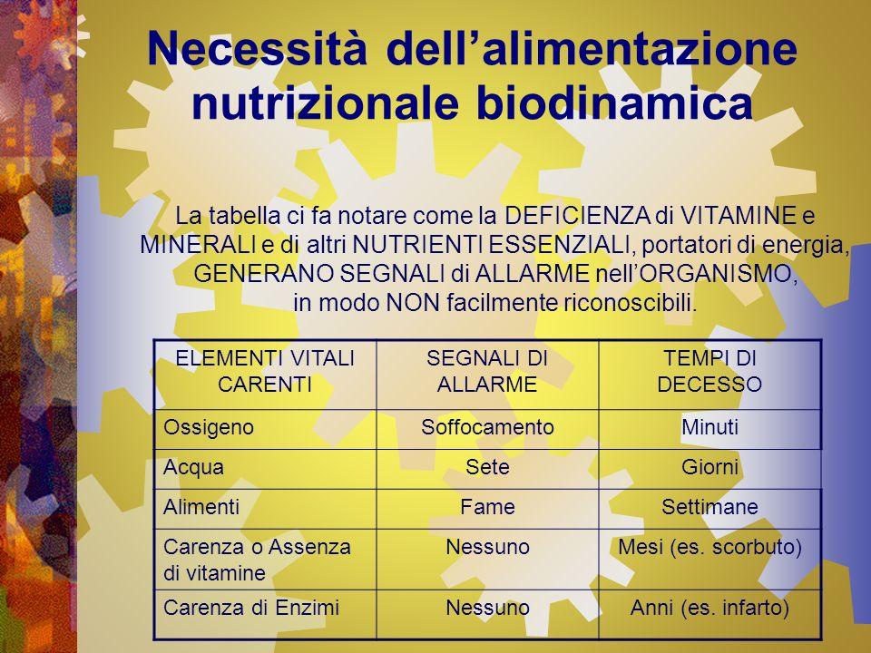 Necessità dellalimentazione nutrizionale biodinamica La tabella ci fa notare come la DEFICIENZA di VITAMINE e MINERALI e di altri NUTRIENTI ESSENZIALI