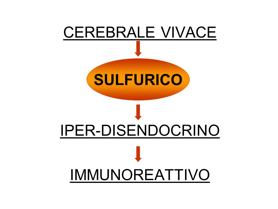 FLUORICO CAUSA COSTITUZIONALE: DIFETTO FIBROBLASTICO; FOGLIETTI EMBRIONALI NON SINERGICI.