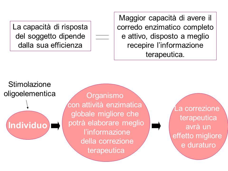 La capacità di risposta del soggetto dipende dalla sua efficienza Maggior capacità di avere il corredo enzimatico completo e attivo, disposto a meglio