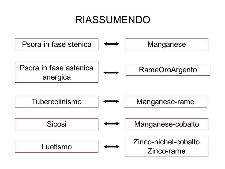 RIASSUMENDO Psora in fase stenicaManganese Psora in fase astenica anergica TubercolinismoManganese-rame SicosiManganese-cobalto Luetismo Zinco-nichel-