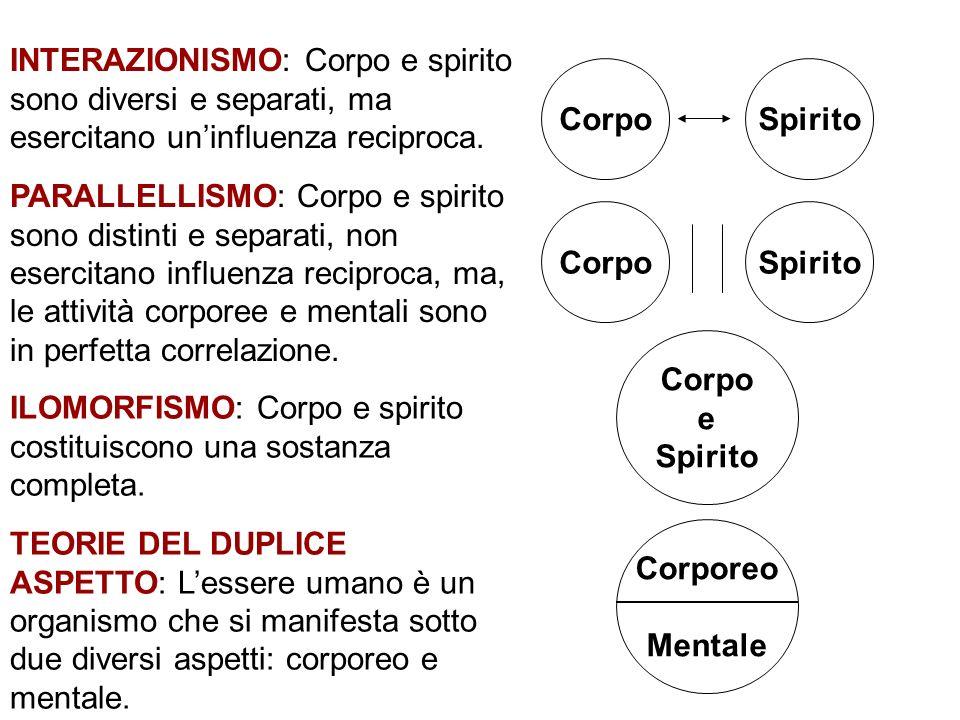 Corpo e Spirito Corporeo Mentale INTERAZIONISMO: Corpo e spirito sono diversi e separati, ma esercitano uninfluenza reciproca. PARALLELLISMO: Corpo e