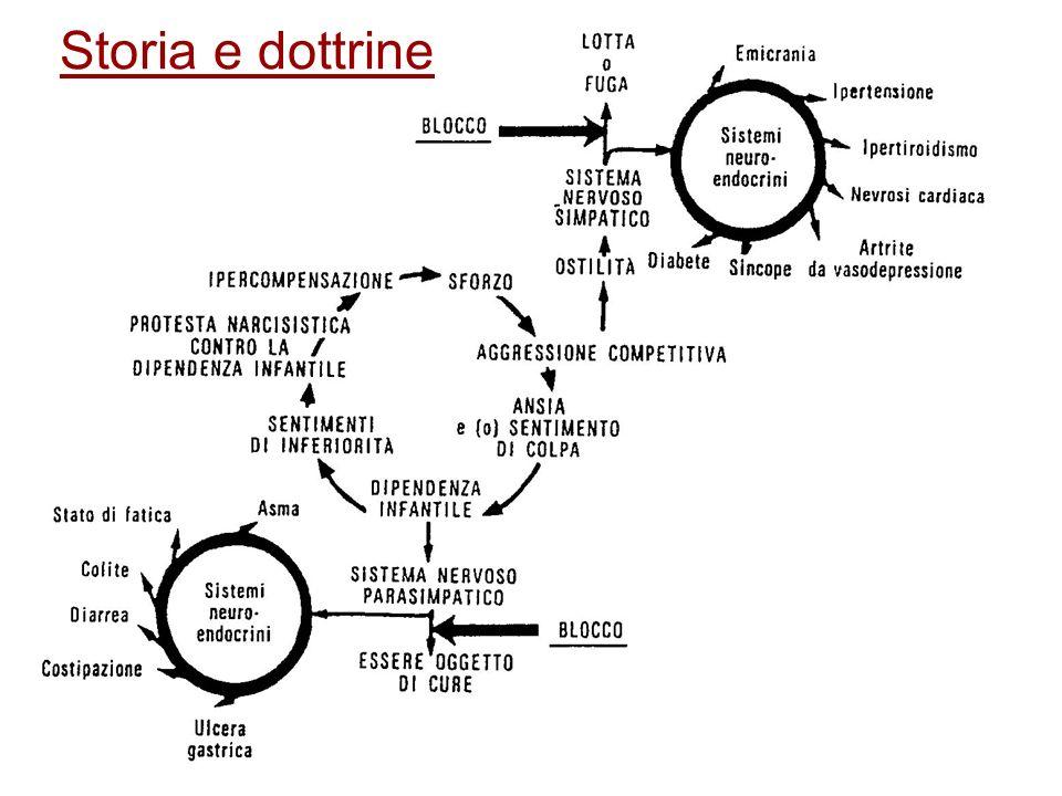 Storia e dottrine
