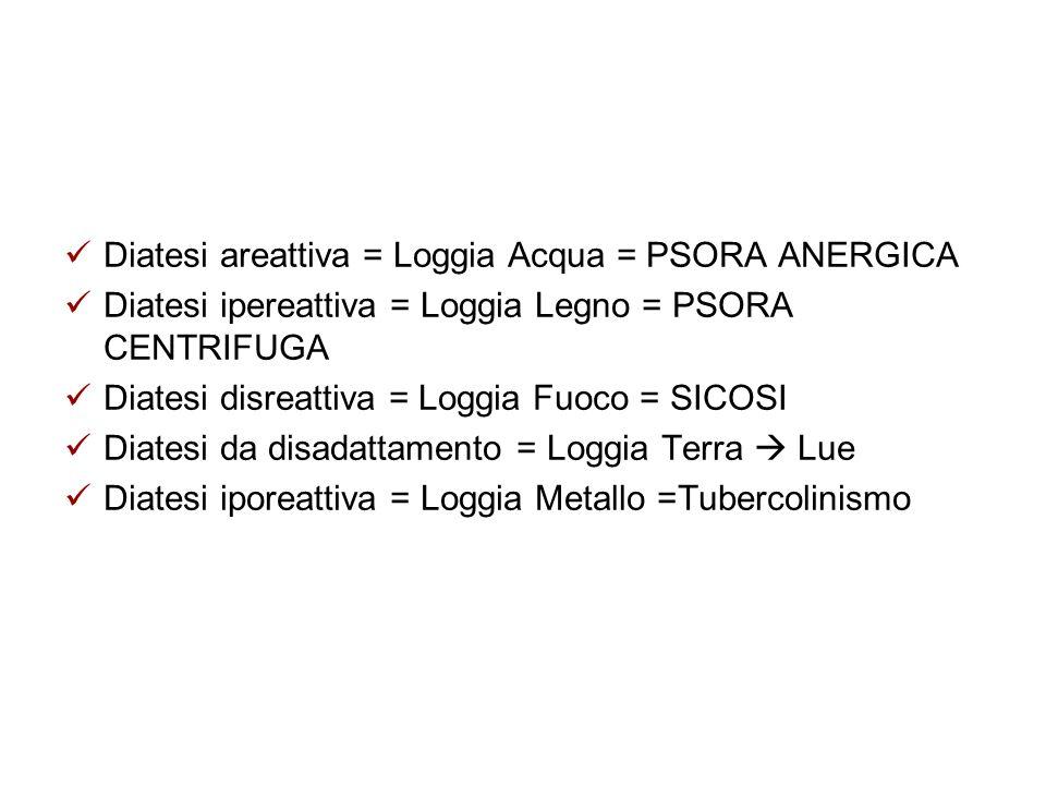 Diatesi areattiva = Loggia Acqua = PSORA ANERGICA Diatesi ipereattiva = Loggia Legno = PSORA CENTRIFUGA Diatesi disreattiva = Loggia Fuoco = SICOSI Di