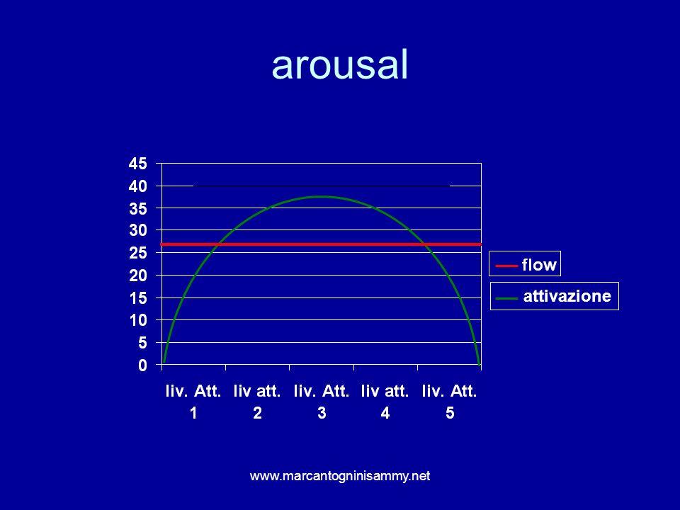 www.marcantogninisammy.net arousal attivazione