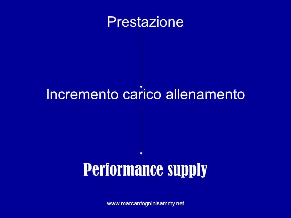 www.marcantogninisammy.net Prestazione Incremento carico allenamento Performance supply