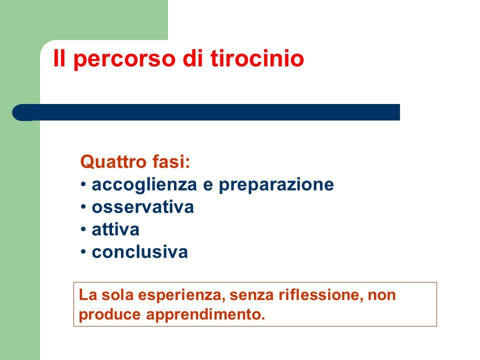 Il percorso di tirocinio Quattro fasi: accoglienza e preparazione osservativa attiva conclusiva La sola esperienza, senza riflessione, non produce apprendimento.