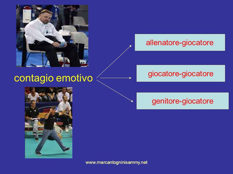 www.marcantogninisammy.net contagio emotivo allenatore-giocatore genitore-giocatore giocatore-giocatore