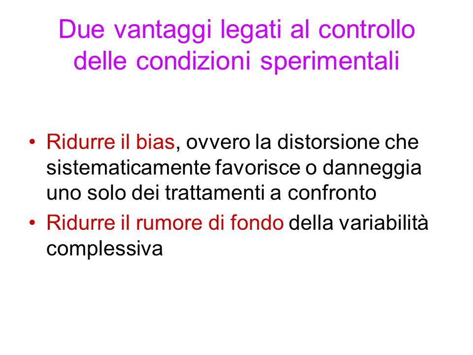 Due vantaggi legati al controllo delle condizioni sperimentali Ridurre il bias, ovvero la distorsione che sistematicamente favorisce o danneggia uno solo dei trattamenti a confronto Ridurre il rumore di fondo della variabilità complessiva
