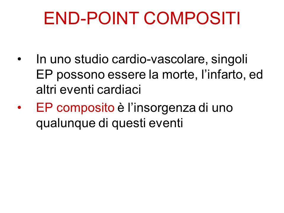 END-POINT COMPOSITI In uno studio cardio-vascolare, singoli EP possono essere la morte, linfarto, ed altri eventi cardiaci EP composito è linsorgenza di uno qualunque di questi eventi
