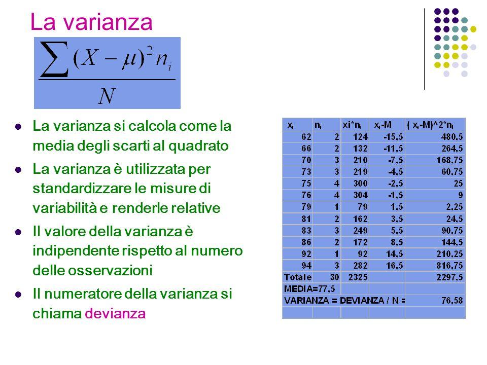 La varianza La varianza si calcola come la media degli scarti al quadrato La varianza è utilizzata per standardizzare le misure di variabilità e renderle relative Il valore della varianza è indipendente rispetto al numero delle osservazioni Il numeratore della varianza si chiama devianza