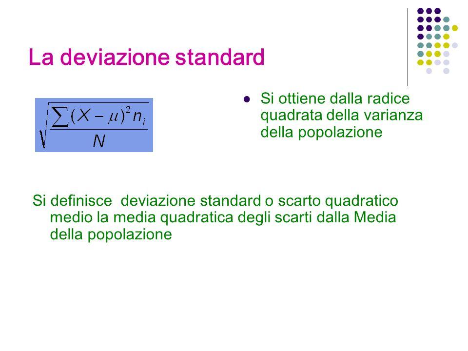 La deviazione standard Si ottiene dalla radice quadrata della varianza della popolazione Si definisce deviazione standard o scarto quadratico medio la media quadratica degli scarti dalla Media della popolazione