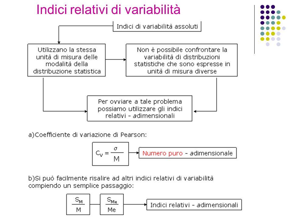 Indici relativi di variabilità