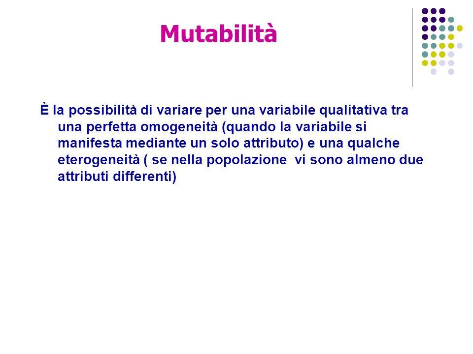 Mutabilità È la possibilità di variare per una variabile qualitativa tra una perfetta omogeneità (quando la variabile si manifesta mediante un solo attributo) e una qualche eterogeneità ( se nella popolazione vi sono almeno due attributi differenti)