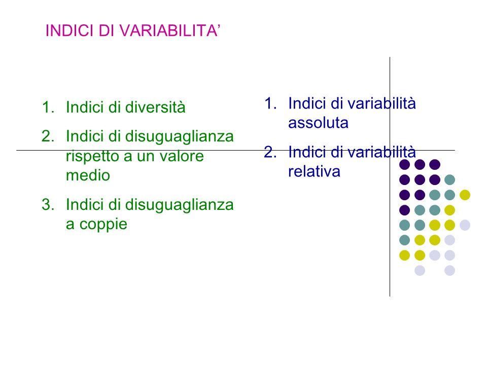 INDICI DI VARIABILITA 1.Indici di variabilità assoluta 2.Indici di variabilità relativa 1.Indici di diversità 2.Indici di disuguaglianza rispetto a un