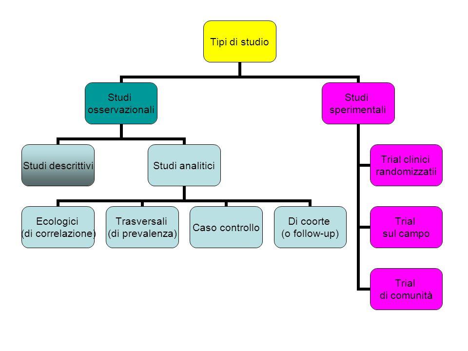 Tipi di studio Studi osservazionali Studi descrittiviStudi analitici Ecologici (di correlazione) Trasversali (di prevalenza) Caso controllo Di coorte