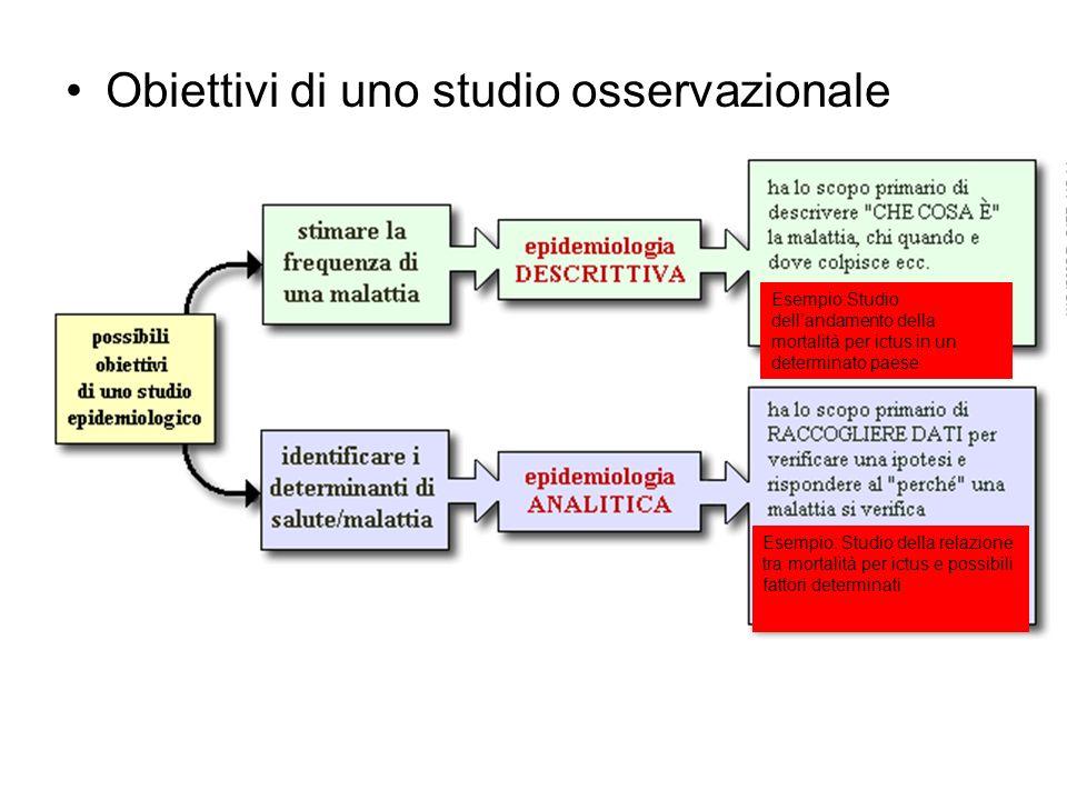 Obiettivi di uno studio osservazionale Esempio: Studio della relazione tra mortalità per ictus e possibili fattori determinati Esempio:Studio dellanda