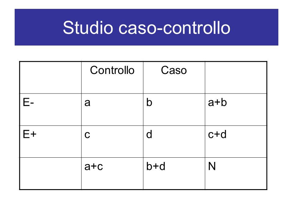 Studio caso-controllo ControlloCaso E-aba+b E+cdc+d a+cb+dN