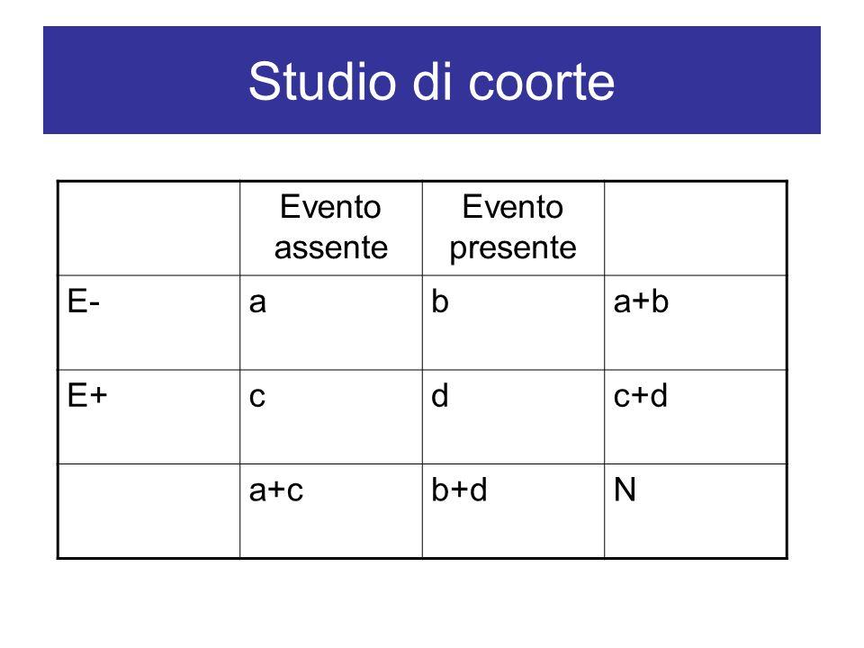 Studio di coorte Evento assente Evento presente E-aba+b E+cdc+d a+cb+dN