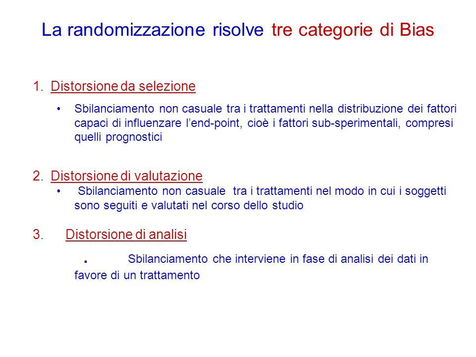 La randomizzazione risolve tre categorie di Bias 1.Distorsione da selezione Sbilanciamento non casuale tra i trattamenti nella distribuzione dei fatto