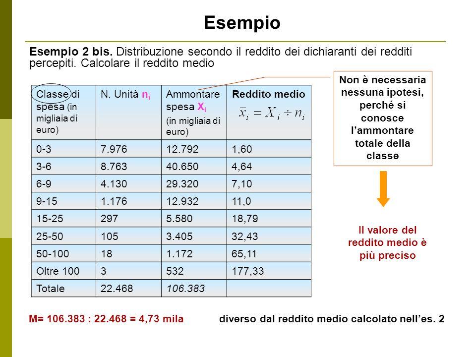 Esempio Esempio 2 bis. Distribuzione secondo il reddito dei dichiaranti dei redditi percepiti. Calcolare il reddito medio Classe di spesa (in migliaia