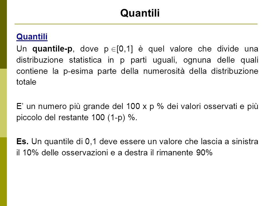 Quantili Un quantile-p, dove p [0,1] è quel valore che divide una distribuzione statistica in p parti uguali, ognuna delle quali contiene la p-esima p