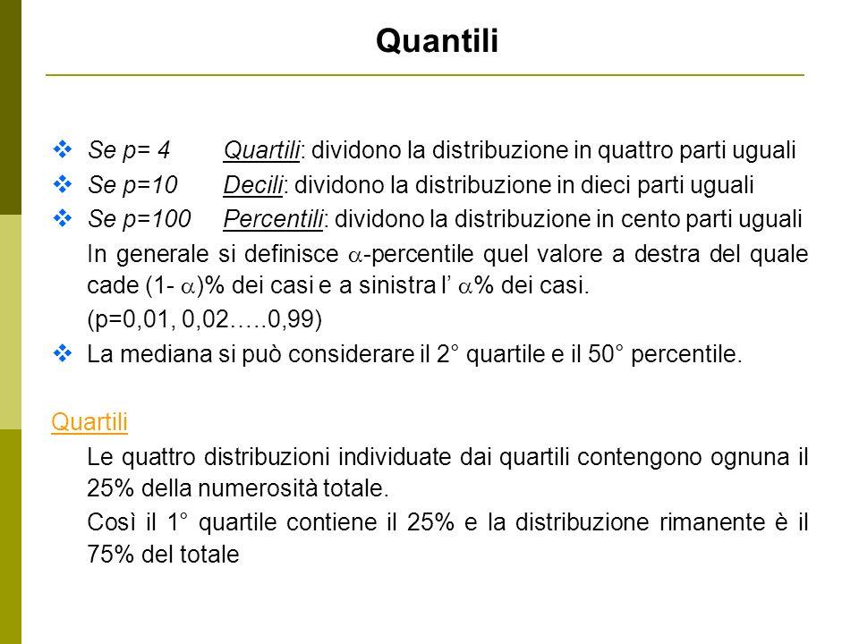 Quantili Se p= 4 Quartili: dividono la distribuzione in quattro parti uguali Se p=10Decili: dividono la distribuzione in dieci parti uguali Se p=100Pe