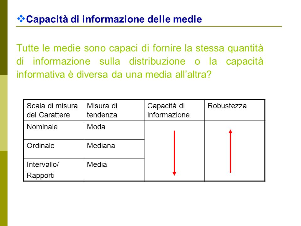 Capacità di informazione delle medie Tutte le medie sono capaci di fornire la stessa quantità di informazione sulla distribuzione o la capacità inform