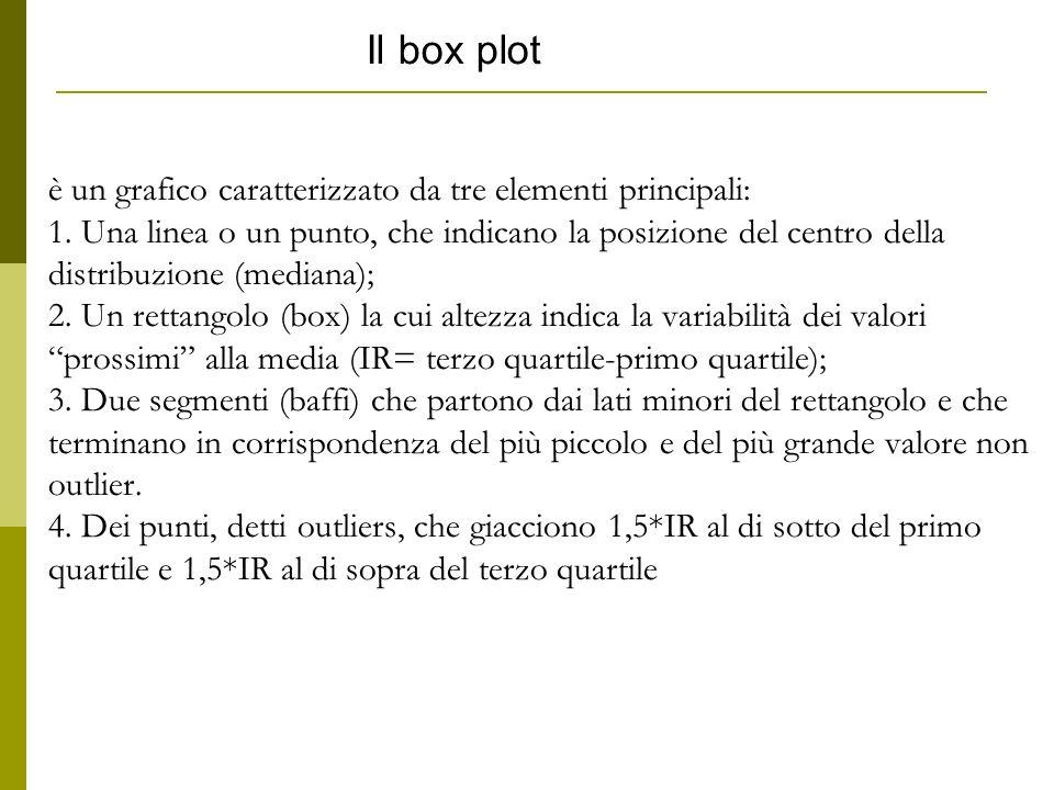 è un grafico caratterizzato da tre elementi principali: 1. Una linea o un punto, che indicano la posizione del centro della distribuzione (mediana); 2
