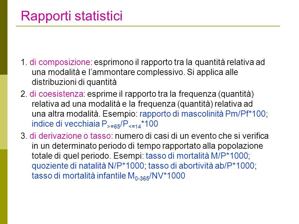 Rapporti statistici 1. di composizione: esprimono il rapporto tra la quantità relativa ad una modalità e lammontare complessivo. Si applica alle distr