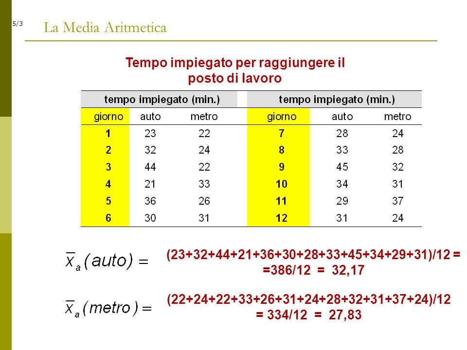 5/3 La Media Aritmetica Tempo impiegato per raggiungere il posto di lavoro (23+32+44+21+36+30+28+33+45+34+29+31)/12 = =386/12 = 32,17 (22+24+22+33+26+
