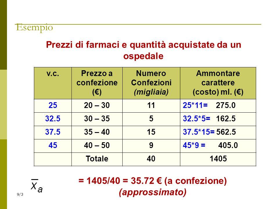 9/3 Prezzi di farmaci e quantità acquistate da un ospedale v.c.Prezzo a confezione () Numero Confezioni (migliaia) Ammontare carattere (costo) ml. ()
