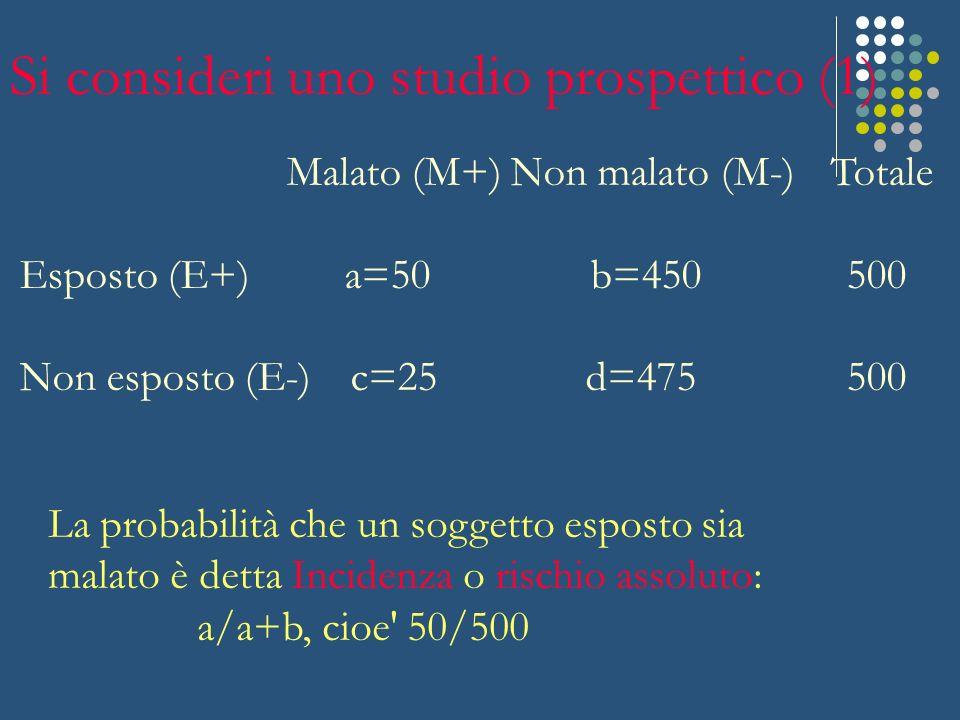 Malato (M+) Non malato (M-) Totale Esposto (E+) a=50 b=450 500 Non esposto (E-) c=25 d=475 500 La probabilità che un soggetto esposto sia malato è det