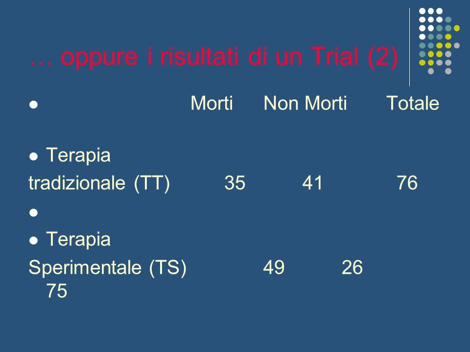 … oppure i risultati di un Trial (2) Morti Non Morti Totale Terapia tradizionale (TT)35 41 76 Terapia Sperimentale (TS)49 26 75