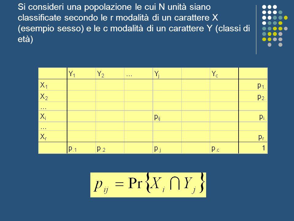 Estraiamo da questa popolazione un campione di n unità e si ha Sulla base delle osservazioni campionarie vogliamo sapere se i due caratteri X ed Y sono indipendenti