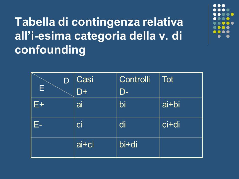 Tabella di contingenza relativa alli-esima categoria della v. di confounding Casi D+ Controlli D- Tot E+aibiai+bi E-cidici+di ai+cibi+di E D