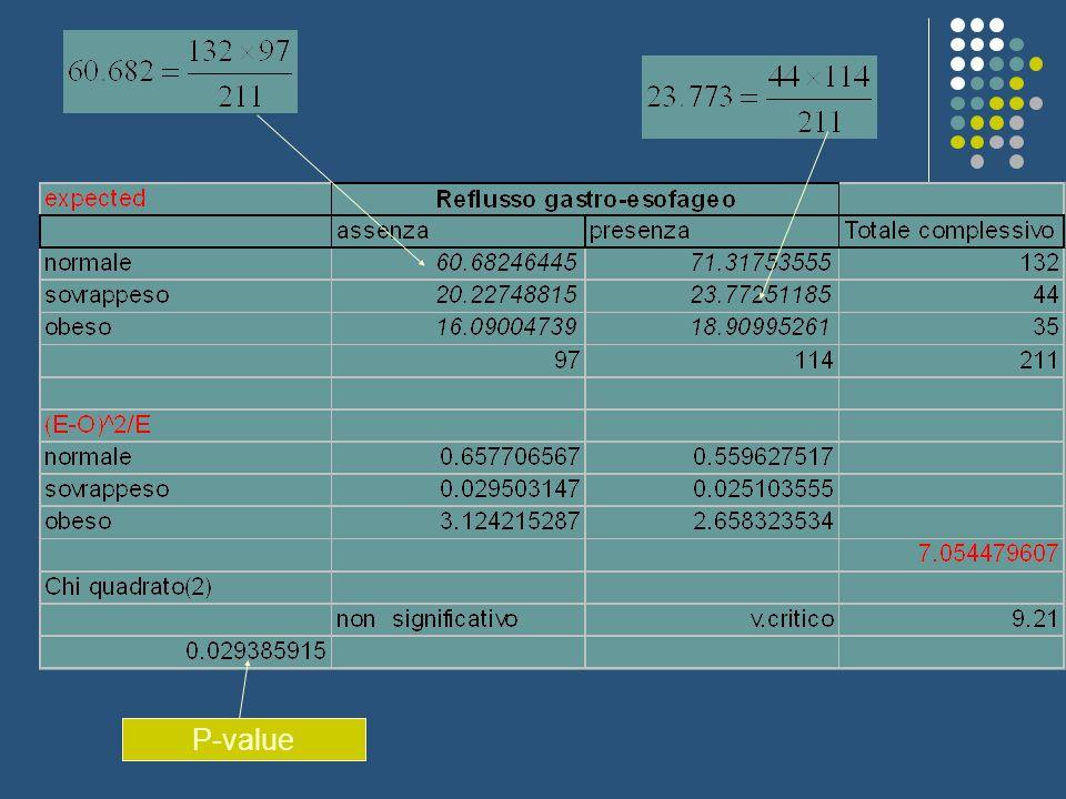 I gradi di libertà sono dati dal numero totale delle celle meno il numero di parametri stimati, ovvero 1 frequenza totale, r frequenze marginali di riga e c frequenze marginali di colonna: rc-1-r-c=r(c-1)-(c-1)=(r-1)(c-1) Il chi quadro indica la misura in cui le frequenze osservate in ogni casella della tabella differiscono dalle frequenze che ci aspetteremmo se non ci fosse associazione fra i due caratteri.