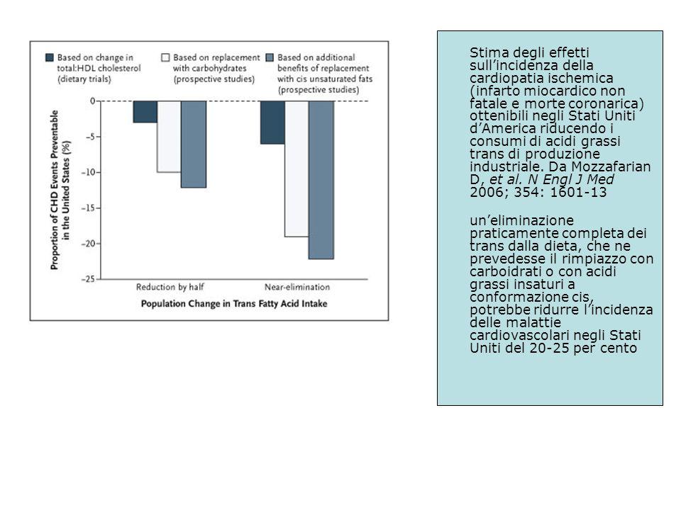 Stima degli effetti sullincidenza della cardiopatia ischemica (infarto miocardico non fatale e morte coronarica) ottenibili negli Stati Uniti dAmerica riducendo i consumi di acidi grassi trans di produzione industriale.