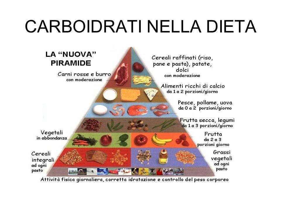 La ripartizione dei nutrienti Carboidrati > 45% Proteine > 15% Grassi > 25% Atleta praticante sport aerobici che si allena quotidianamente: 55% carbo; 25% grassi, 20% proteine; Atleta praticante sport aerobici che si allena 3-4 volte la settimana: 50% carbo; 30% grassi, 20% proteine; Sedentario o soggetto che si allena 2-3 volte la settimana: 45-50% carbo; 30-35% grassi; 15% proteine;