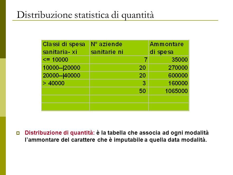 Distribuzione statistica di quantità Distribuzione di quantità: è la tabella che associa ad ogni modalità lammontare del carattere che è imputabile a