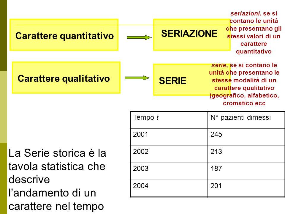 Carattere quantitativo SERIAZIONE SERIE Carattere qualitativo La Serie storica è la tavola statistica che descrive landamento di un carattere nel temp