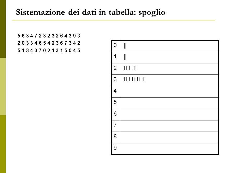 Sistemazione dei dati in tabella: spoglio 5 6 3 4 7 2 3 2 3 2 6 4 3 9 3 2 0 3 3 4 6 5 4 2 3 6 7 3 4 2 5 1 3 4 3 7 0 2 1 3 1 5 0 4 5 0||| 1 2IIIII II 3