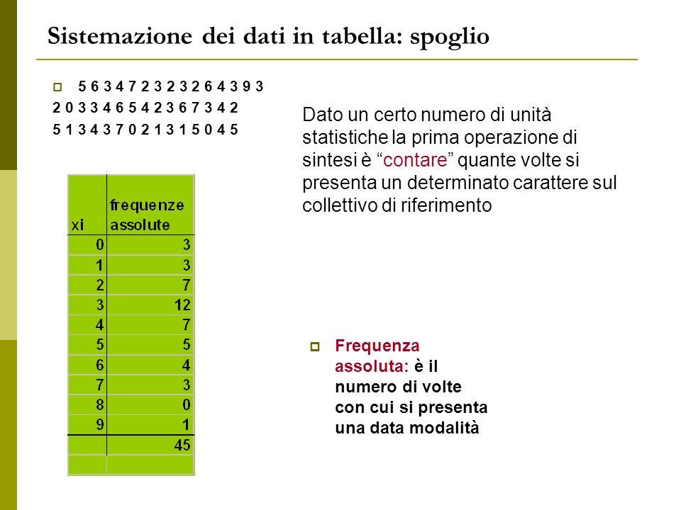 5 6 3 4 7 2 3 2 3 2 6 4 3 9 3 2 0 3 3 4 6 5 4 2 3 6 7 3 4 2 5 1 3 4 3 7 0 2 1 3 1 5 0 4 5 Frequenza assoluta: è il numero di volte con cui si presenta
