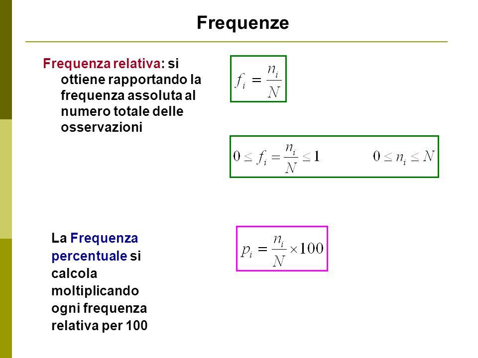 Frequenze Frequenza relativa: si ottiene rapportando la frequenza assoluta al numero totale delle osservazioni La Frequenza percentuale si calcola mol