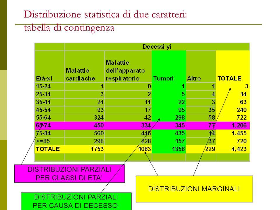 DISTRIBUZIONI MARGINALI Distribuzione statistica di due caratteri: tabella di contingenza DISTRIBUZIONI PARZIALI PER CLASSI DI ETA DISTRIBUZIONI PARZI