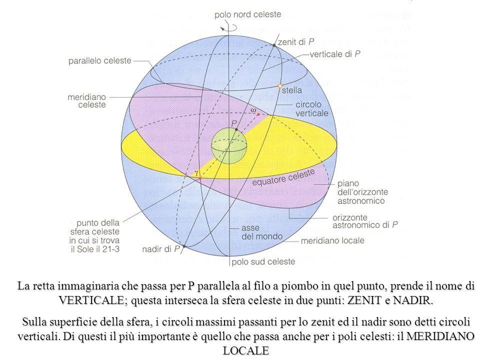 La retta immaginaria che passa per P parallela al filo a piombo in quel punto, prende il nome di VERTICALE; questa interseca la sfera celeste in due punti: ZENIT e NADIR.