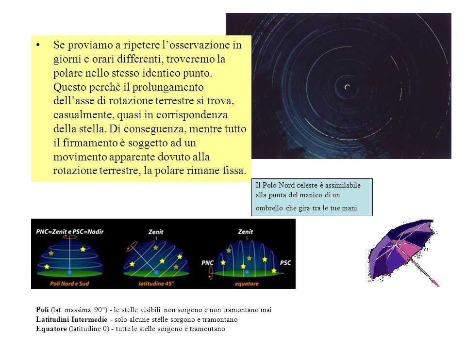 Se proviamo a ripetere losservazione in giorni e orari differenti, troveremo la polare nello stesso identico punto.