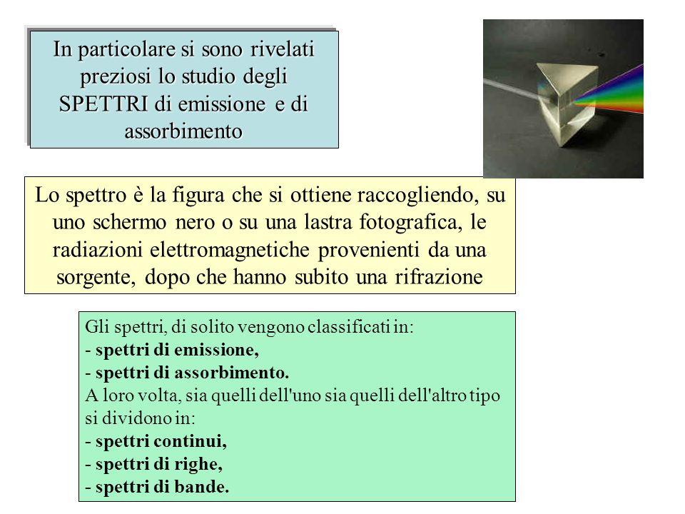 In particolare si sono rivelati preziosi lo studio degli SPETTRI di emissione e di assorbimento Lo spettro è la figura che si ottiene raccogliendo, su uno schermo nero o su una lastra fotografica, le radiazioni elettromagnetiche provenienti da una sorgente, dopo che hanno subito una rifrazione Gli spettri, di solito vengono classificati in: - spettri di emissione, - spettri di assorbimento.