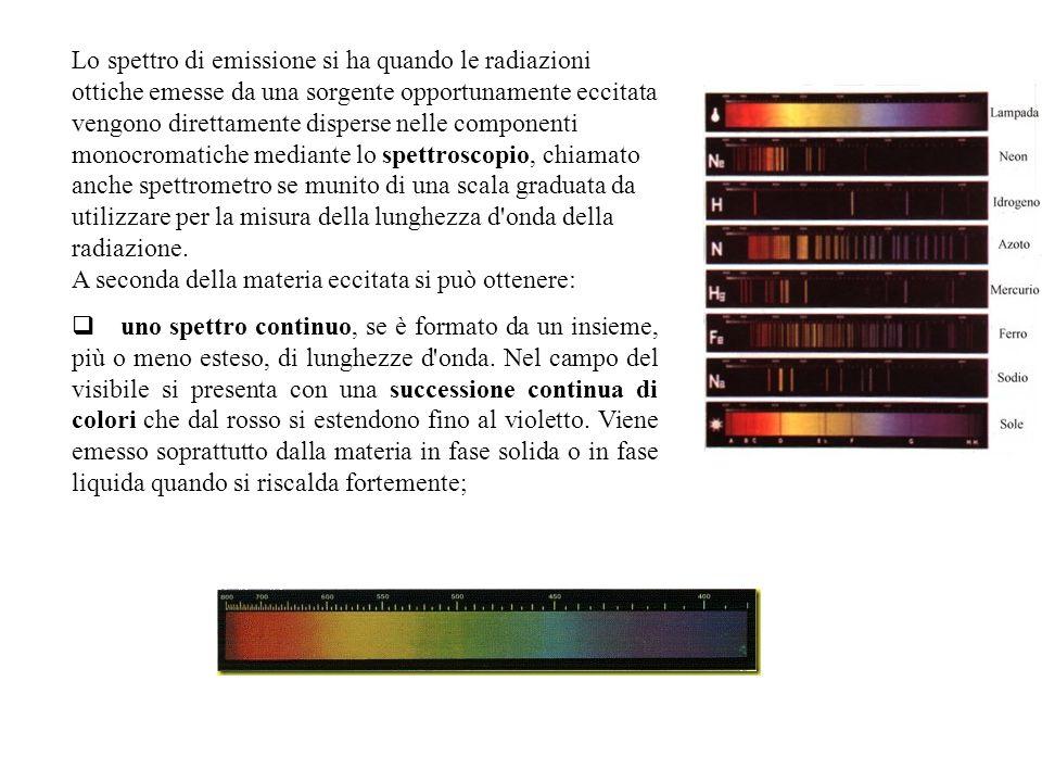 Lo spettro di emissione si ha quando le radiazioni ottiche emesse da una sorgente opportunamente eccitata vengono direttamente disperse nelle componenti monocromatiche mediante lo spettroscopio, chiamato anche spettrometro se munito di una scala graduata da utilizzare per la misura della lunghezza d onda della radiazione.