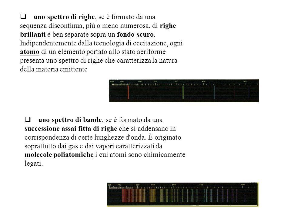 uno spettro di righe, se è formato da una sequenza discontinua, più o meno numerosa, di righe brillanti e ben separate sopra un fondo scuro.