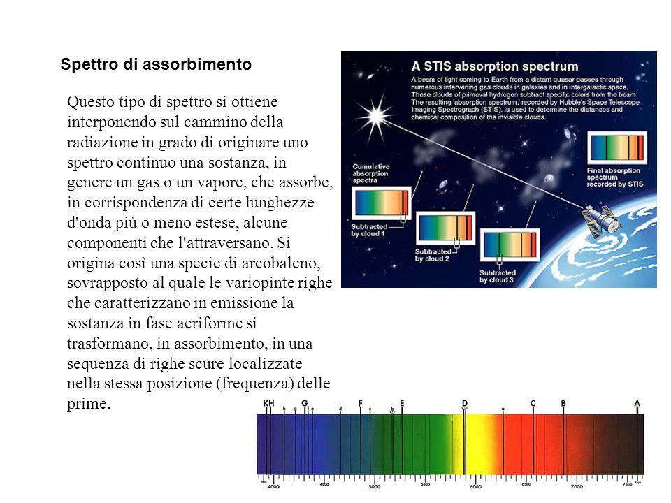 Spettro di assorbimento Questo tipo di spettro si ottiene interponendo sul cammino della radiazione in grado di originare uno spettro continuo una sostanza, in genere un gas o un vapore, che assorbe, in corrispondenza di certe lunghezze d onda più o meno estese, alcune componenti che l attraversano.